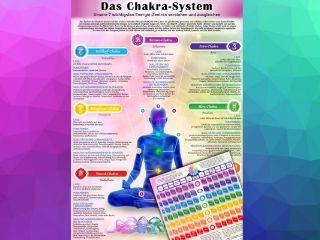 Wissenstafel Chakren